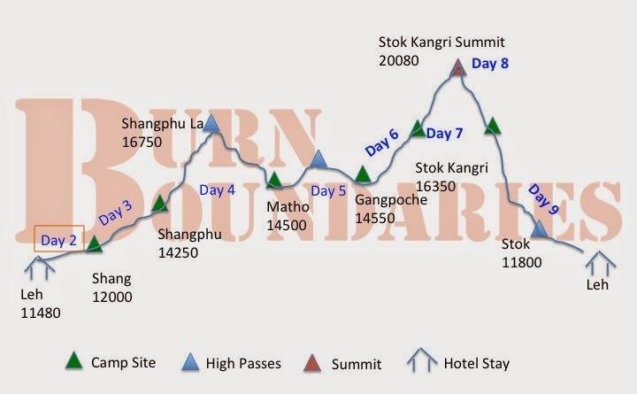 Stok Kangri route
