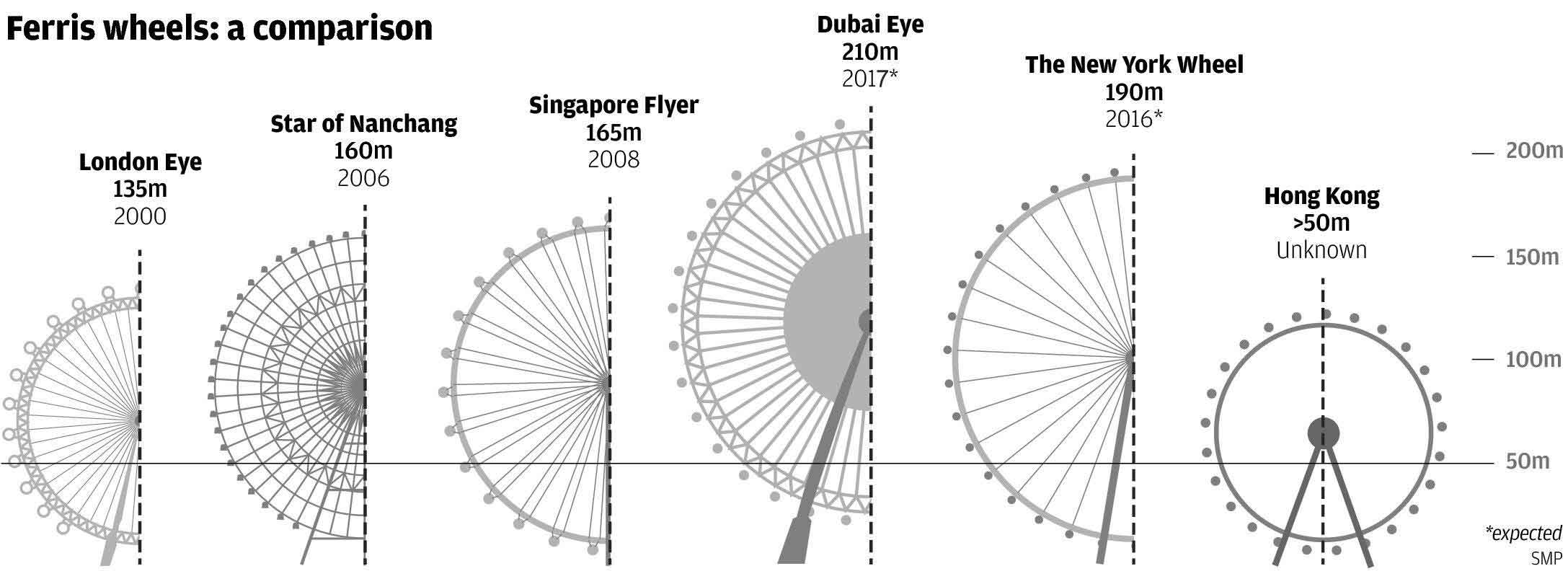 Tallest Ferris Wheels