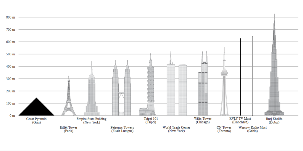analysis of the burj khalifa tower project In september 2007 the cn tower was surpassed by burj khalifa and lost its title of tallest the whole project cost 15 billion dollars, the tower itself cost 1.